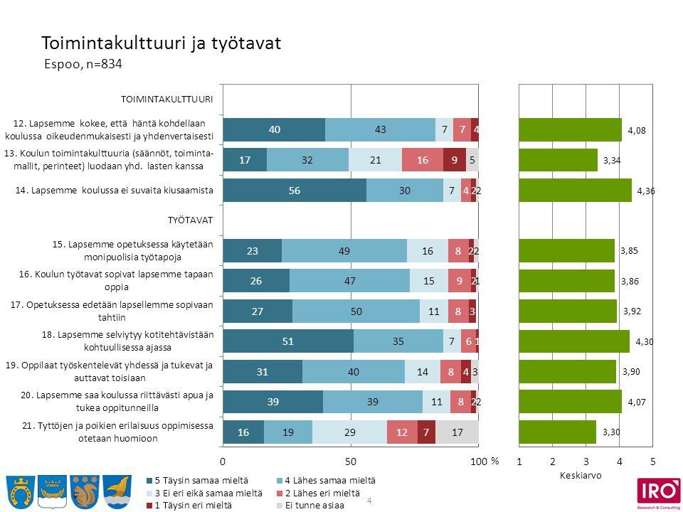 4 Toimintakulttuuri ja työtavat Espoo, n=834 % Keskiarvo