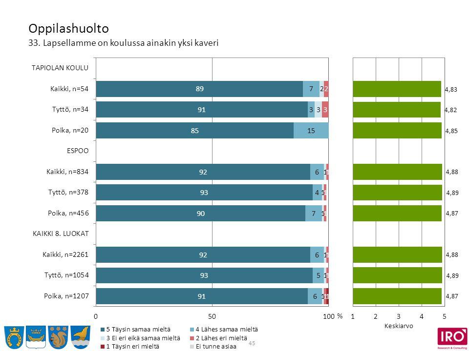 45 Oppilashuolto 33. Lapsellamme on koulussa ainakin yksi kaveri % Keskiarvo