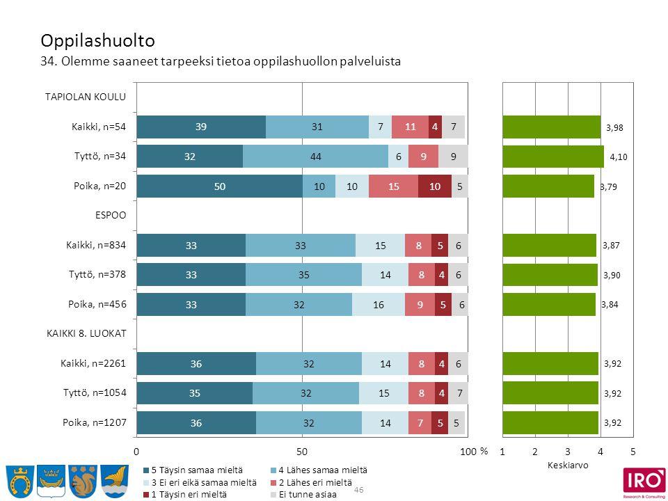 46 Oppilashuolto 34. Olemme saaneet tarpeeksi tietoa oppilashuollon palveluista % Keskiarvo