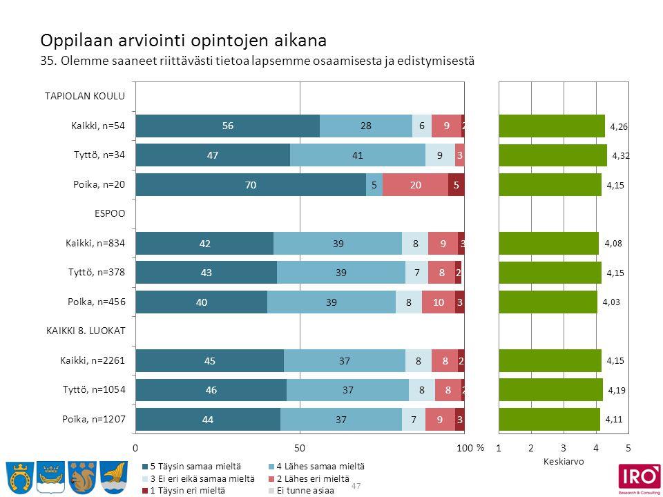 47 Oppilaan arviointi opintojen aikana 35.