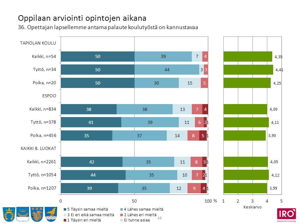 48 Oppilaan arviointi opintojen aikana 36.