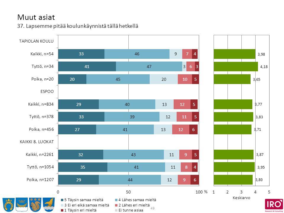 49 Muut asiat 37. Lapsemme pitää koulunkäynnistä tällä hetkellä % Keskiarvo