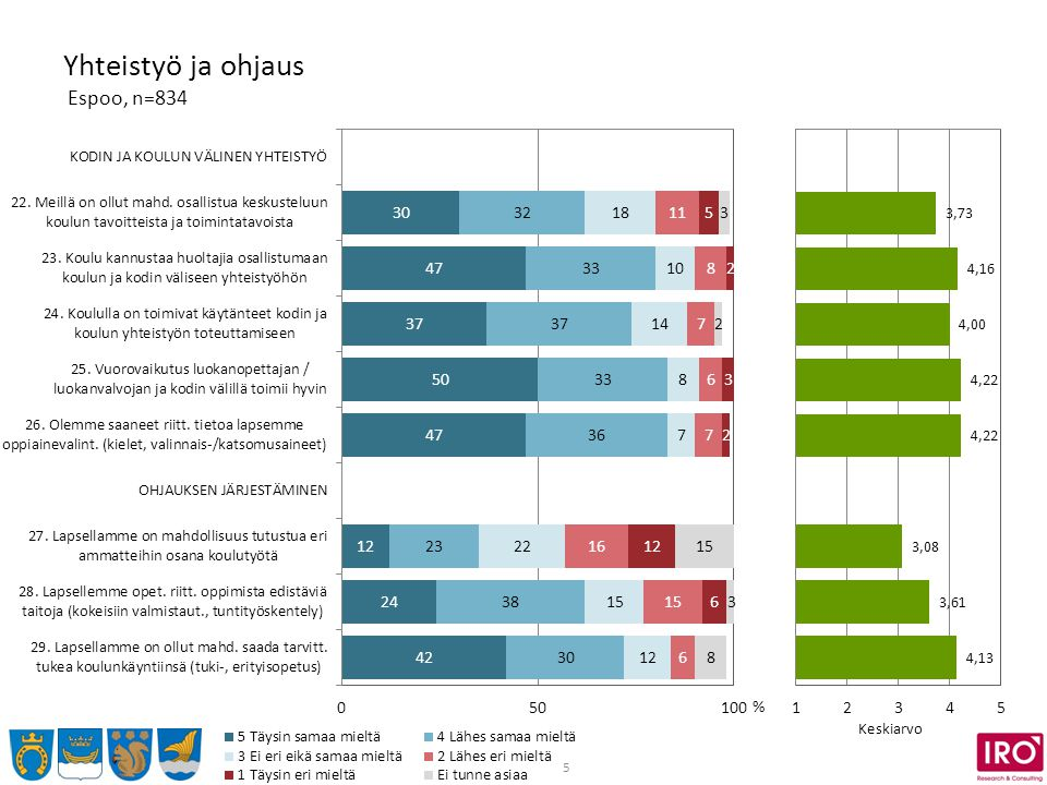 5 Yhteistyö ja ohjaus Espoo, n=834 % Keskiarvo