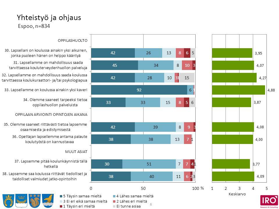 6 Yhteistyö ja ohjaus Espoo, n=834 % Keskiarvo