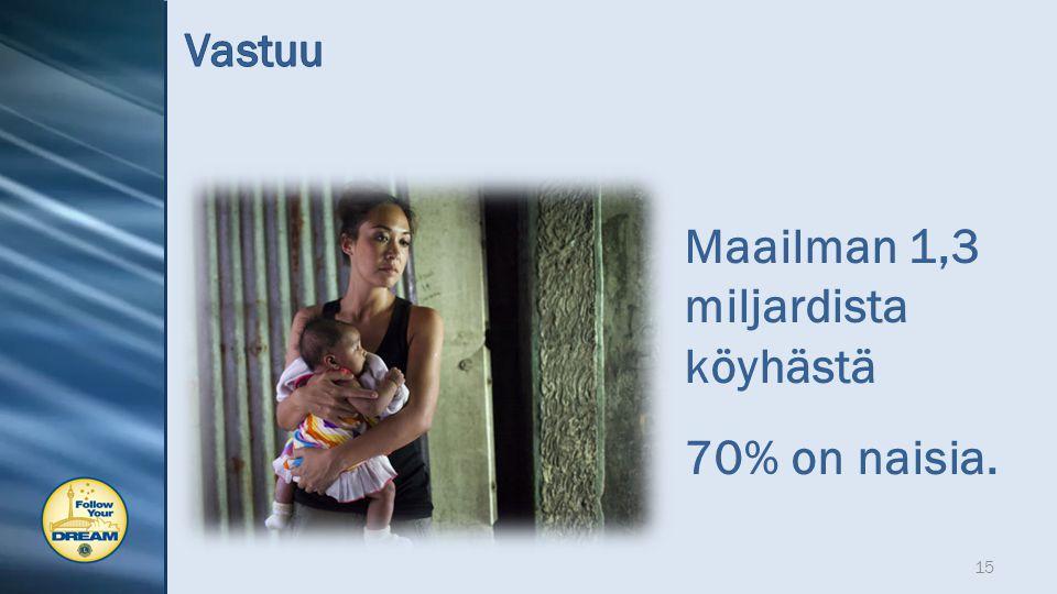Maailman 1,3 miljardista köyhästä 70% on naisia. 15