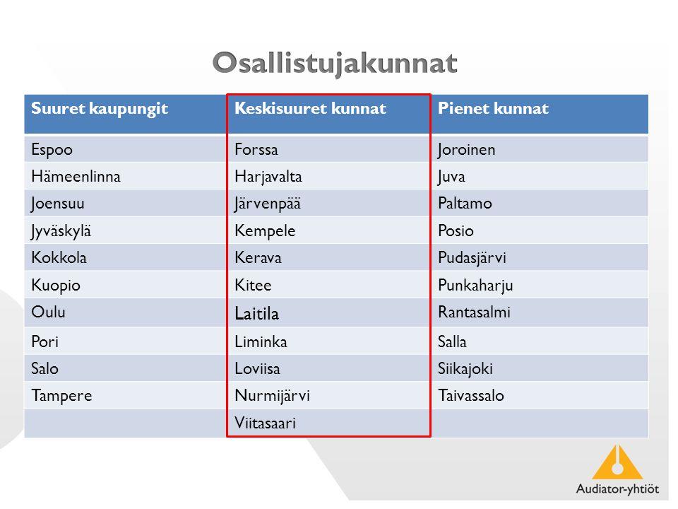 Suuret kaupungitKeskisuuret kunnatPienet kunnat EspooForssaJoroinen HämeenlinnaHarjavaltaJuva JoensuuJärvenpääPaltamo JyväskyläKempelePosio KokkolaKeravaPudasjärvi KuopioKiteePunkaharju Oulu Laitila Rantasalmi PoriLiminkaSalla SaloLoviisaSiikajoki TampereNurmijärviTaivassalo Viitasaari