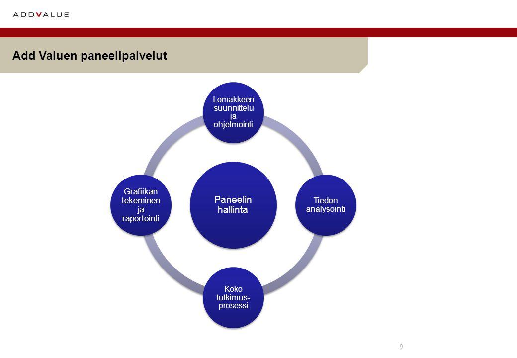 9 Add Valuen paneelipalvelut Paneelin hallinta Lomakkeen suunnittelu ja ohjelmointi Tiedon analysointi Koko tutkimus- prosessi Grafiikan tekeminen ja raportointi
