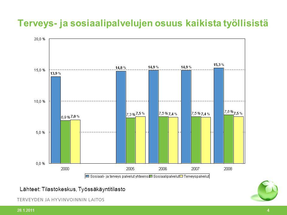 Terveys- ja sosiaalipalvelujen osuus kaikista työllisistä 28.1.2011 4 Lähteet: Tilastokeskus, Työssäkäyntitilasto
