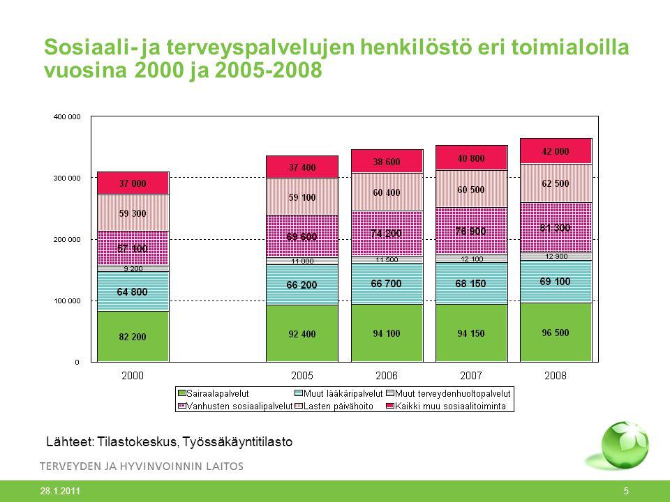 Sosiaali- ja terveyspalvelujen henkilöstö eri toimialoilla vuosina 2000 ja 2005-2008 28.1.2011 5 Lähteet: Tilastokeskus, Työssäkäyntitilasto