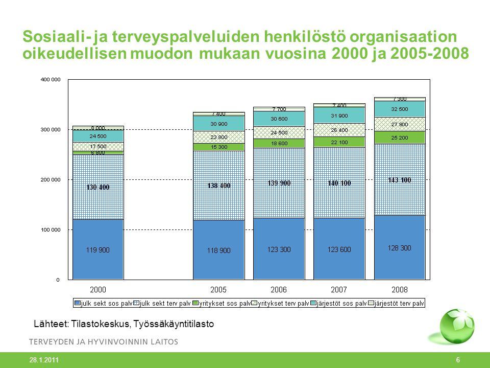 Sosiaali- ja terveyspalveluiden henkilöstö organisaation oikeudellisen muodon mukaan vuosina 2000 ja 2005-2008 28.1.2011 6 Lähteet: Tilastokeskus, Työssäkäyntitilasto