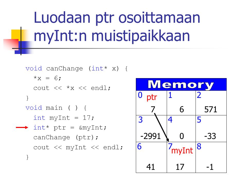 Luodaan ptr osoittamaan myInt:n muistipaikkaan myInt ptr void canChange (int* x) { *x = 6; cout << *x << endl; } void main ( ) { int myInt = 17; int* ptr = &myInt; canChange (ptr); cout << myInt << endl; }