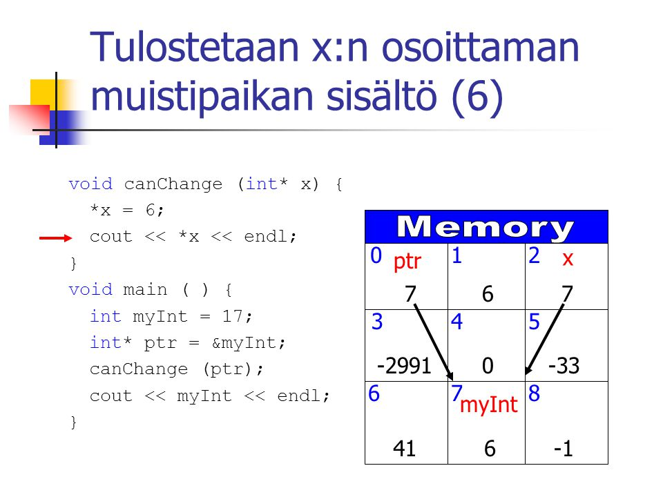 Tulostetaan x:n osoittaman muistipaikan sisältö (6) myInt ptr x void canChange (int* x) { *x = 6; cout << *x << endl; } void main ( ) { int myInt = 17; int* ptr = &myInt; canChange (ptr); cout << myInt << endl; }