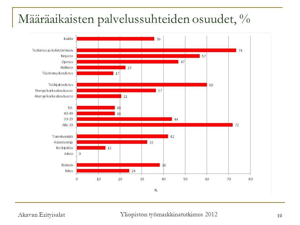 Akavan Erityisalat Yliopiston työmarkkinatutkimus 2012 10 Määräaikaisten palvelussuhteiden osuudet, %