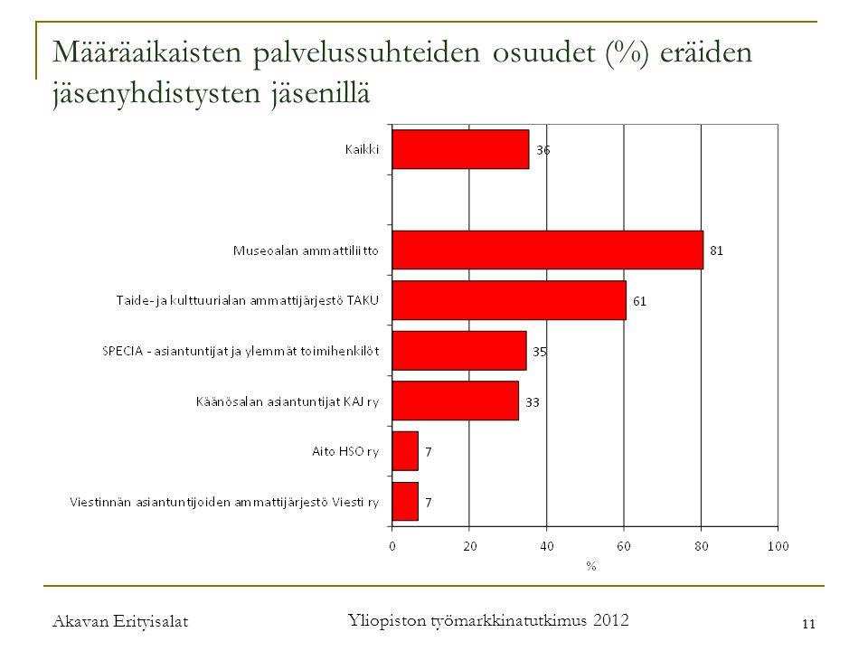 Akavan Erityisalat Yliopiston työmarkkinatutkimus 2012 11 Määräaikaisten palvelussuhteiden osuudet (%) eräiden jäsenyhdistysten jäsenillä
