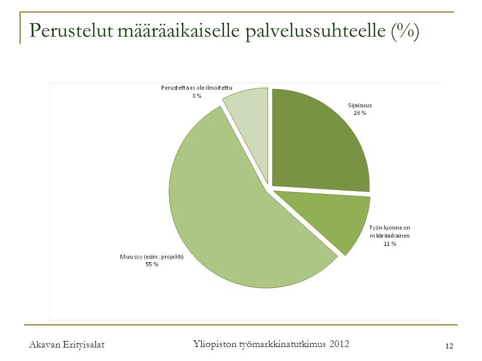 Akavan Erityisalat Yliopiston työmarkkinatutkimus 2012 12 Perustelut määräaikaiselle palvelussuhteelle (%)