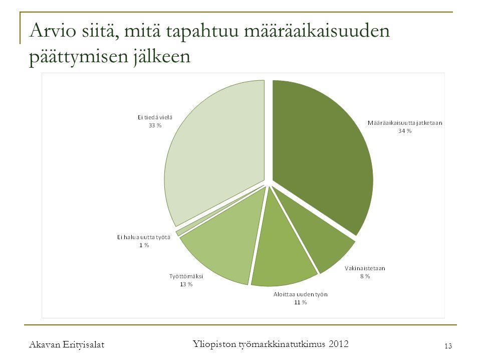 Akavan Erityisalat Yliopiston työmarkkinatutkimus 2012 13 Arvio siitä, mitä tapahtuu määräaikaisuuden päättymisen jälkeen