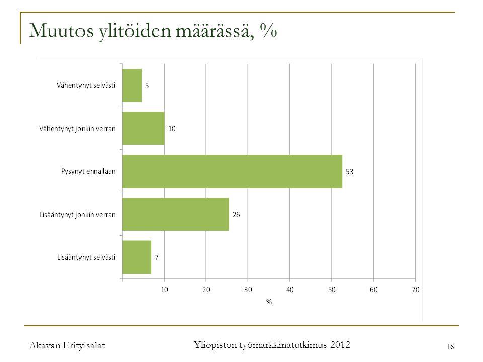 Akavan Erityisalat Yliopiston työmarkkinatutkimus 2012 16 Muutos ylitöiden määrässä, %