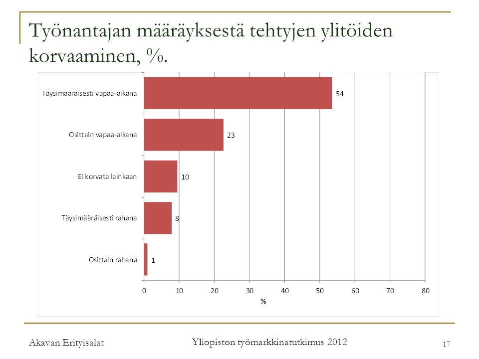 Akavan Erityisalat Yliopiston työmarkkinatutkimus 2012 17 Työnantajan määräyksestä tehtyjen ylitöiden korvaaminen, %.