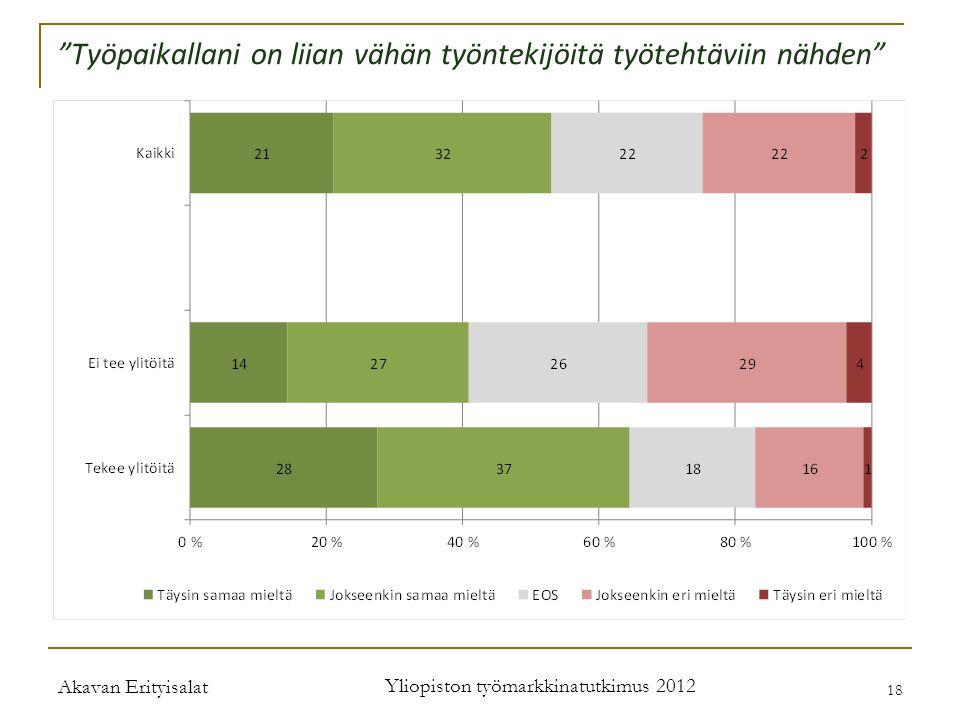 Akavan Erityisalat Yliopiston työmarkkinatutkimus 2012 18 Työpaikallani on liian vähän työntekijöitä työtehtäviin nähden