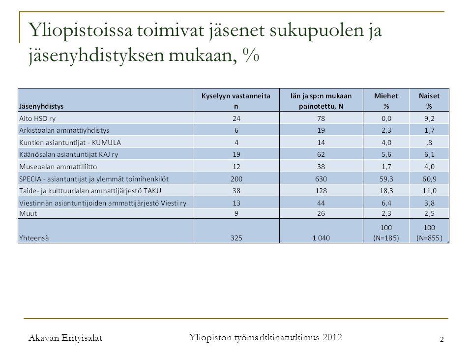 Akavan Erityisalat Yliopiston työmarkkinatutkimus 2012 2 2 Yliopistoissa toimivat jäsenet sukupuolen ja jäsenyhdistyksen mukaan, %