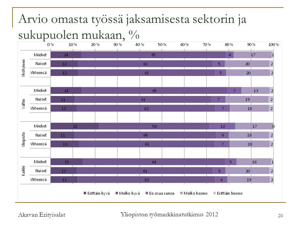 Akavan Erityisalat Yliopiston työmarkkinatutkimus 2012 20 Arvio omasta työssä jaksamisesta sektorin ja sukupuolen mukaan, %