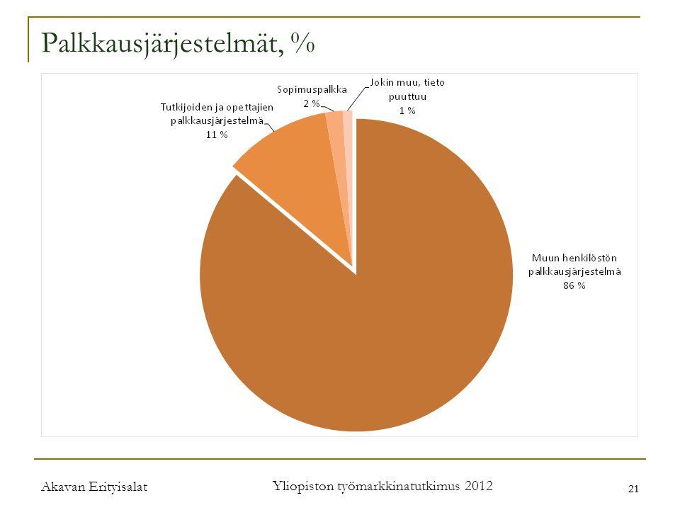 Akavan Erityisalat Yliopiston työmarkkinatutkimus 2012 21 Palkkausjärjestelmät, %