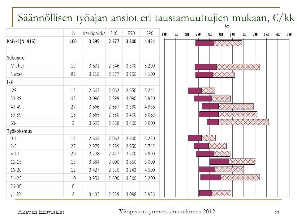 Akavan Erityisalat Yliopiston työmarkkinatutkimus 2012 22 Säännöllisen työajan ansiot eri taustamuuttujien mukaan, €/kk