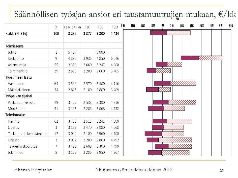 Akavan Erityisalat Yliopiston työmarkkinatutkimus 2012 23 Säännöllisen työajan ansiot eri taustamuuttujien mukaan, €/kk