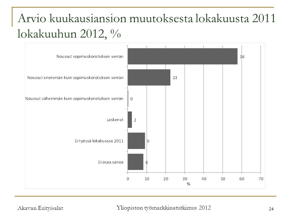 Akavan Erityisalat Yliopiston työmarkkinatutkimus 2012 24 Arvio kuukausiansion muutoksesta lokakuusta 2011 lokakuuhun 2012, %
