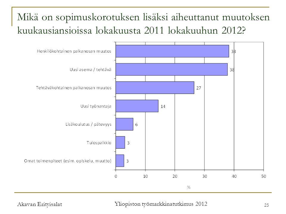 Akavan Erityisalat Yliopiston työmarkkinatutkimus 2012 25 Mikä on sopimuskorotuksen lisäksi aiheuttanut muutoksen kuukausiansioissa lokakuusta 2011 lokakuuhun 2012