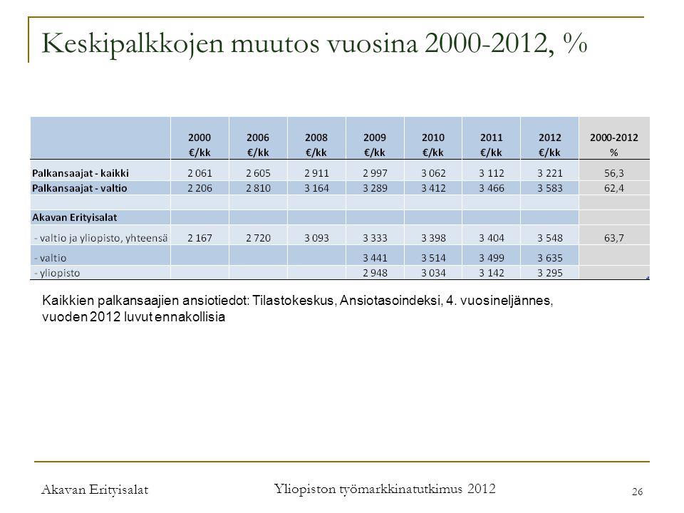 Akavan Erityisalat Yliopiston työmarkkinatutkimus 2012 26 Keskipalkkojen muutos vuosina 2000-2012, % Kaikkien palkansaajien ansiotiedot: Tilastokeskus, Ansiotasoindeksi, 4.