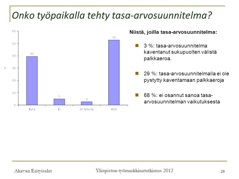 Akavan Erityisalat Yliopiston työmarkkinatutkimus 2012 29 Onko työpaikalla tehty tasa-arvosuunnitelma.
