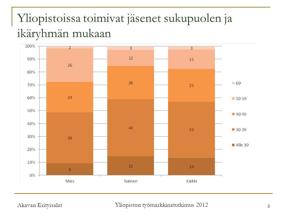Akavan Erityisalat Yliopiston työmarkkinatutkimus 2012 3 3 Yliopistoissa toimivat jäsenet sukupuolen ja ikäryhmän mukaan