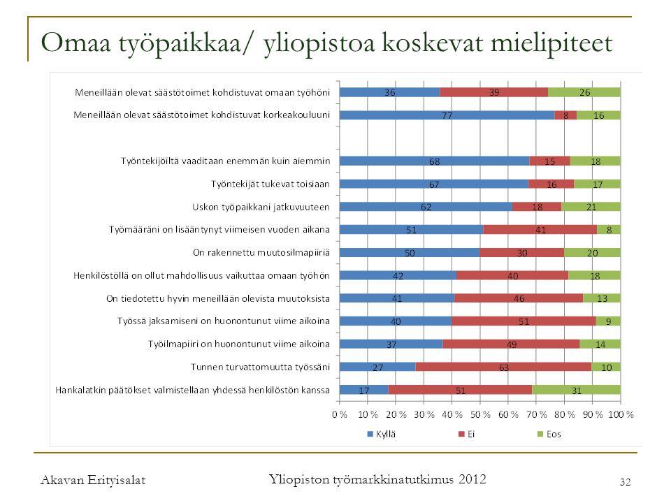 Omaa työpaikkaa/ yliopistoa koskevat mielipiteet Akavan Erityisalat Yliopiston työmarkkinatutkimus 2012 32