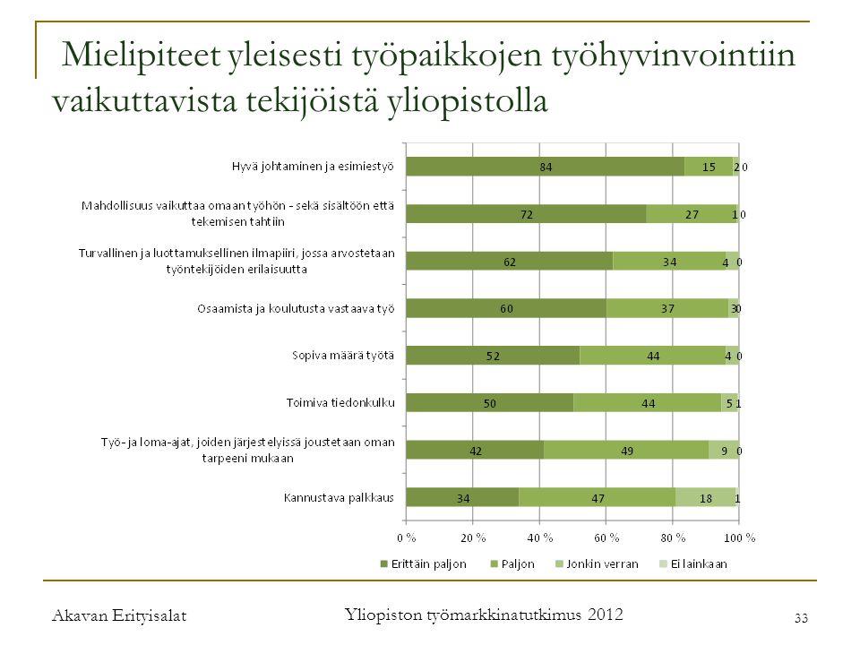 Mielipiteet yleisesti työpaikkojen työhyvinvointiin vaikuttavista tekijöistä yliopistolla Akavan Erityisalat Yliopiston työmarkkinatutkimus 2012 33