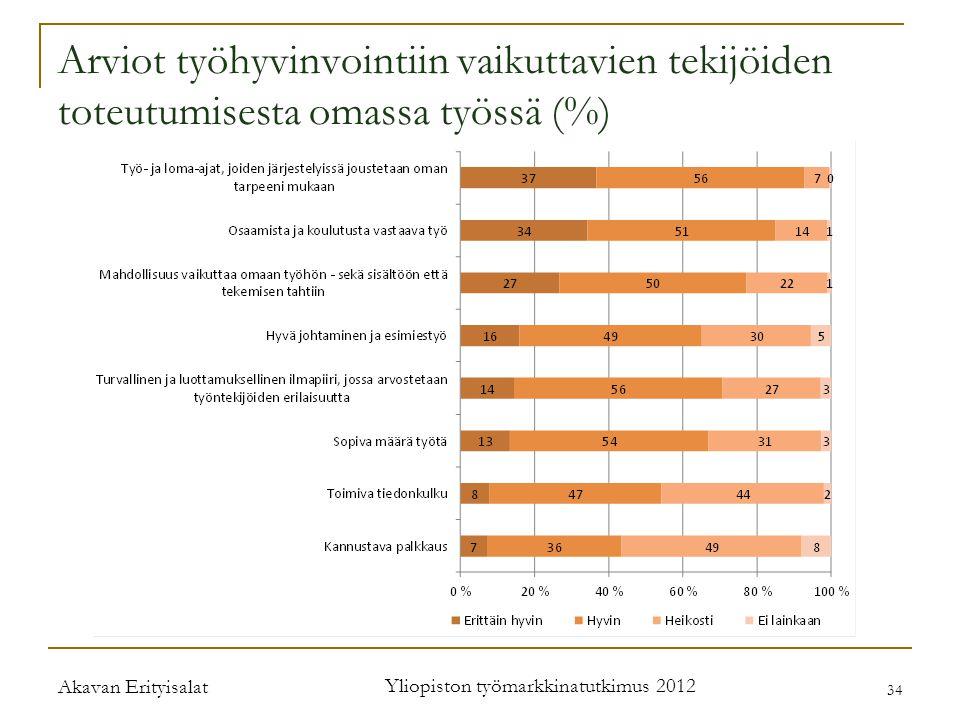 Arviot työhyvinvointiin vaikuttavien tekijöiden toteutumisesta omassa työssä (%) Akavan Erityisalat Yliopiston työmarkkinatutkimus 2012 34