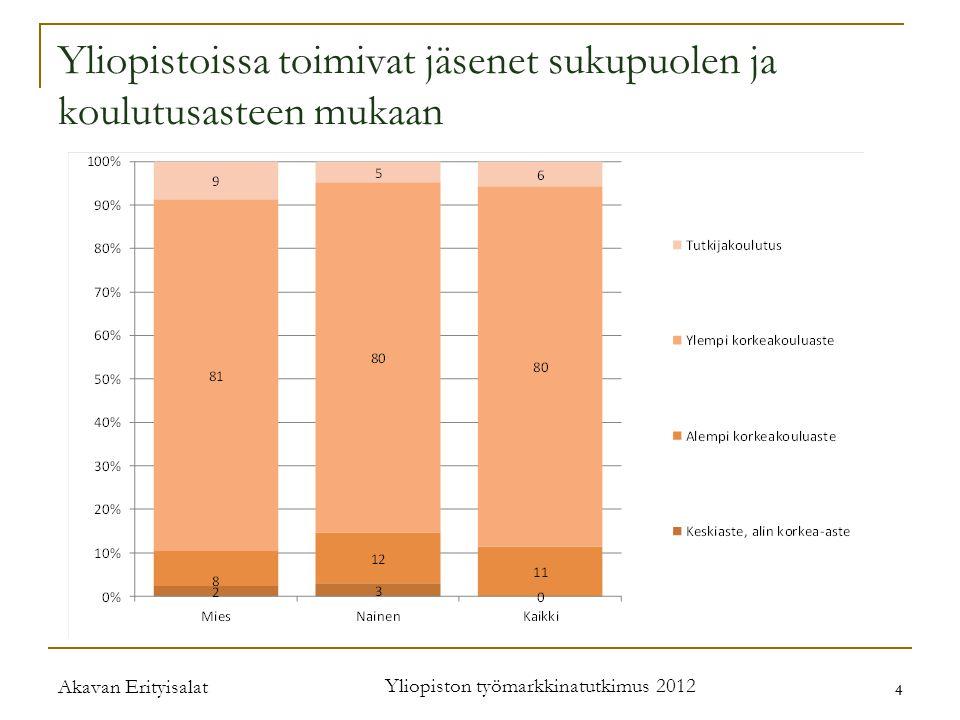 Akavan Erityisalat Yliopiston työmarkkinatutkimus 2012 4 4 Yliopistoissa toimivat jäsenet sukupuolen ja koulutusasteen mukaan