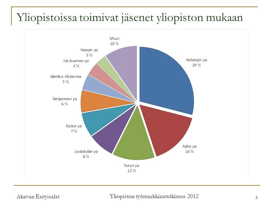 Akavan Erityisalat Yliopiston työmarkkinatutkimus 2012 5 5 Yliopistoissa toimivat jäsenet yliopiston mukaan