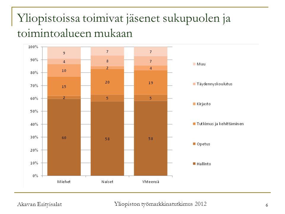 Akavan Erityisalat Yliopiston työmarkkinatutkimus 2012 6 6 Yliopistoissa toimivat jäsenet sukupuolen ja toimintoalueen mukaan