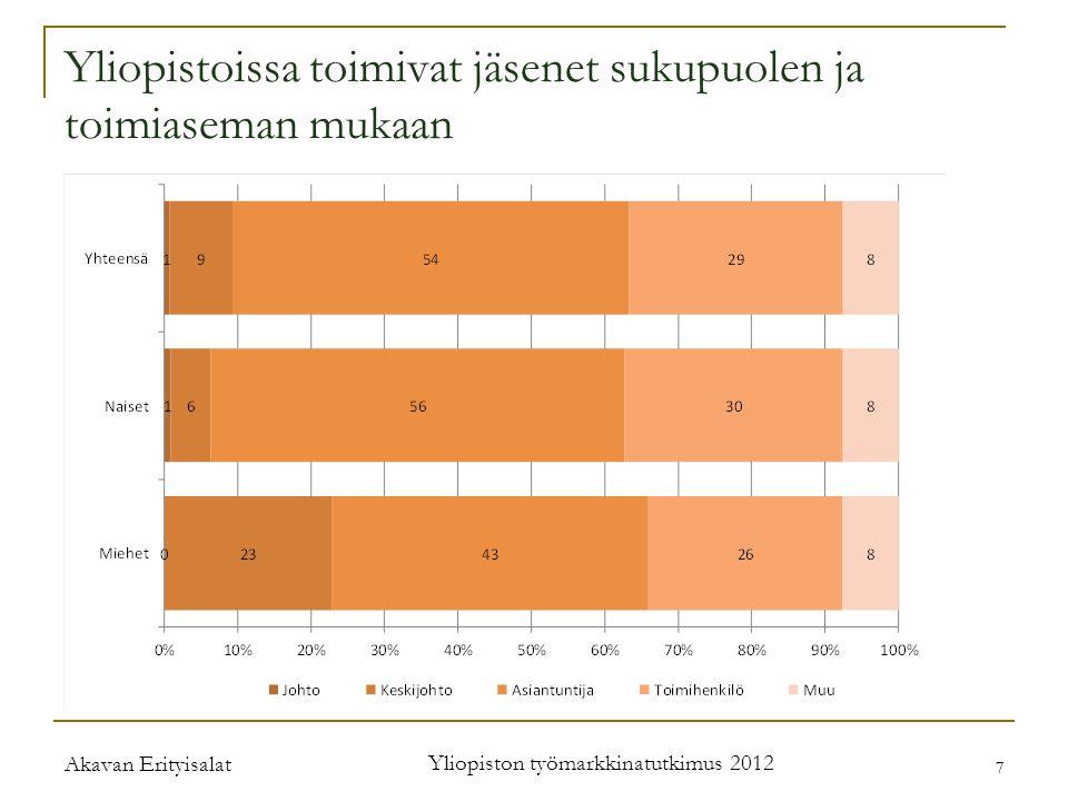 Akavan Erityisalat Yliopiston työmarkkinatutkimus 2012 7 7 Yliopistoissa toimivat jäsenet sukupuolen ja toimiaseman mukaan