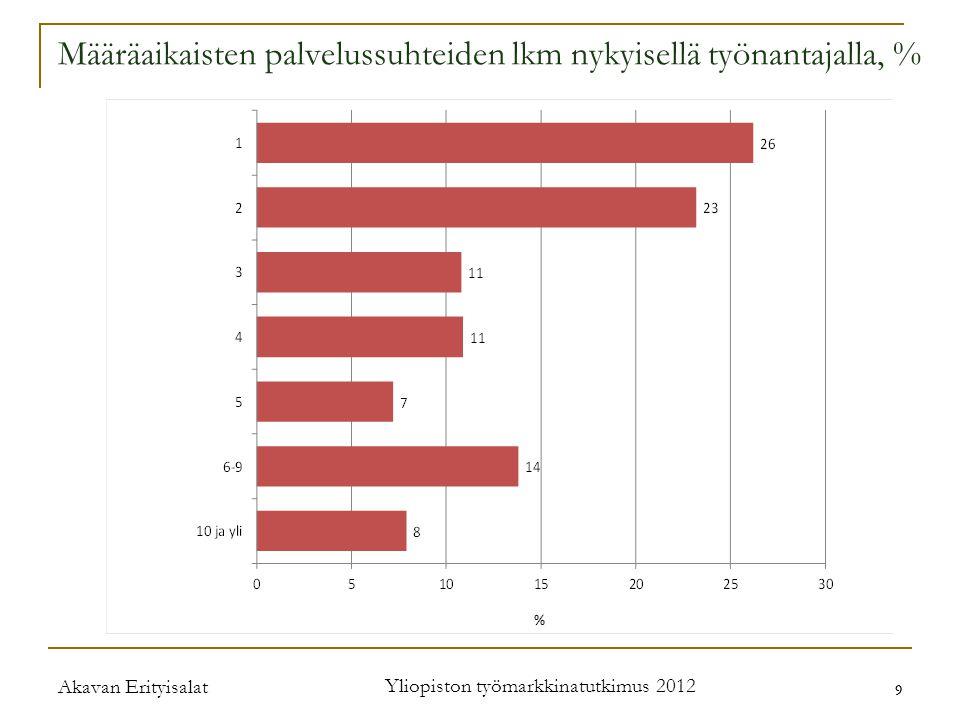 Akavan Erityisalat Yliopiston työmarkkinatutkimus 2012 9 9 Määräaikaisten palvelussuhteiden lkm nykyisellä työnantajalla, %