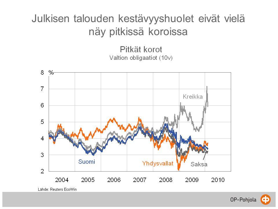 Julkisen talouden kestävyyshuolet eivät vielä näy pitkissä koroissa