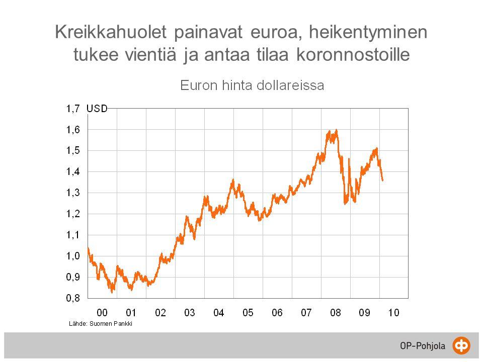 Kreikkahuolet painavat euroa, heikentyminen tukee vientiä ja antaa tilaa koronnostoille