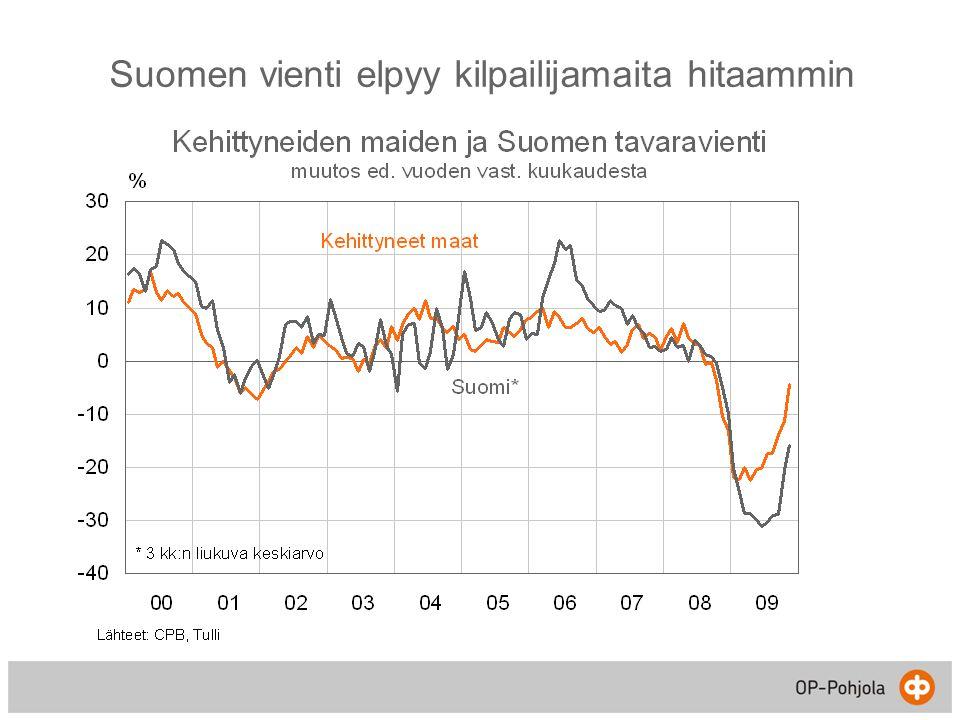 Suomen vienti elpyy kilpailijamaita hitaammin