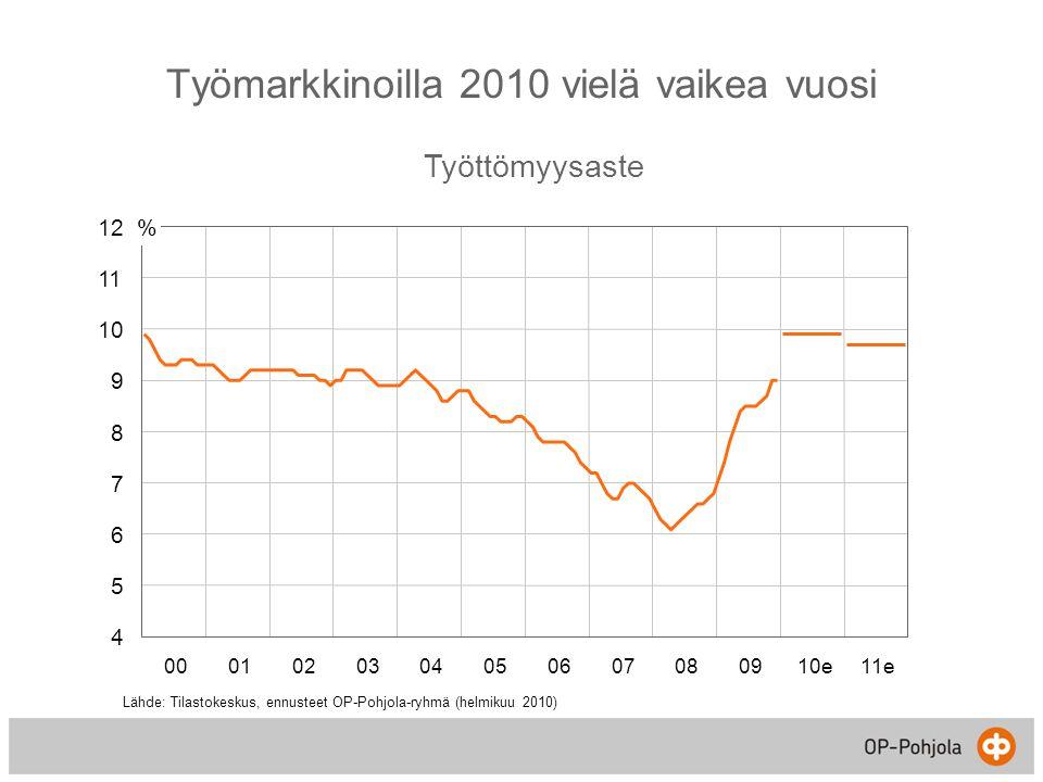 Työmarkkinoilla 2010 vielä vaikea vuosi Työttömyysaste 4 5 6 7 8 9 10 11 12 0001020304050607080910e11e % Lähde: Tilastokeskus, ennusteet OP-Pohjola-ryhmä (helmikuu 2010)