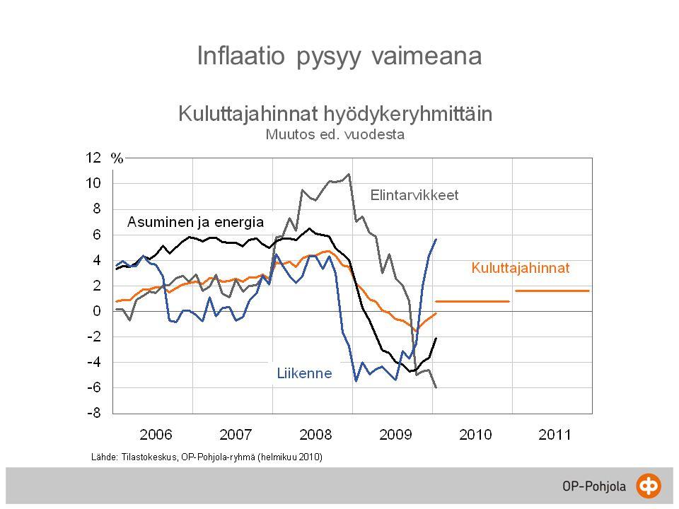 Inflaatio pysyy vaimeana
