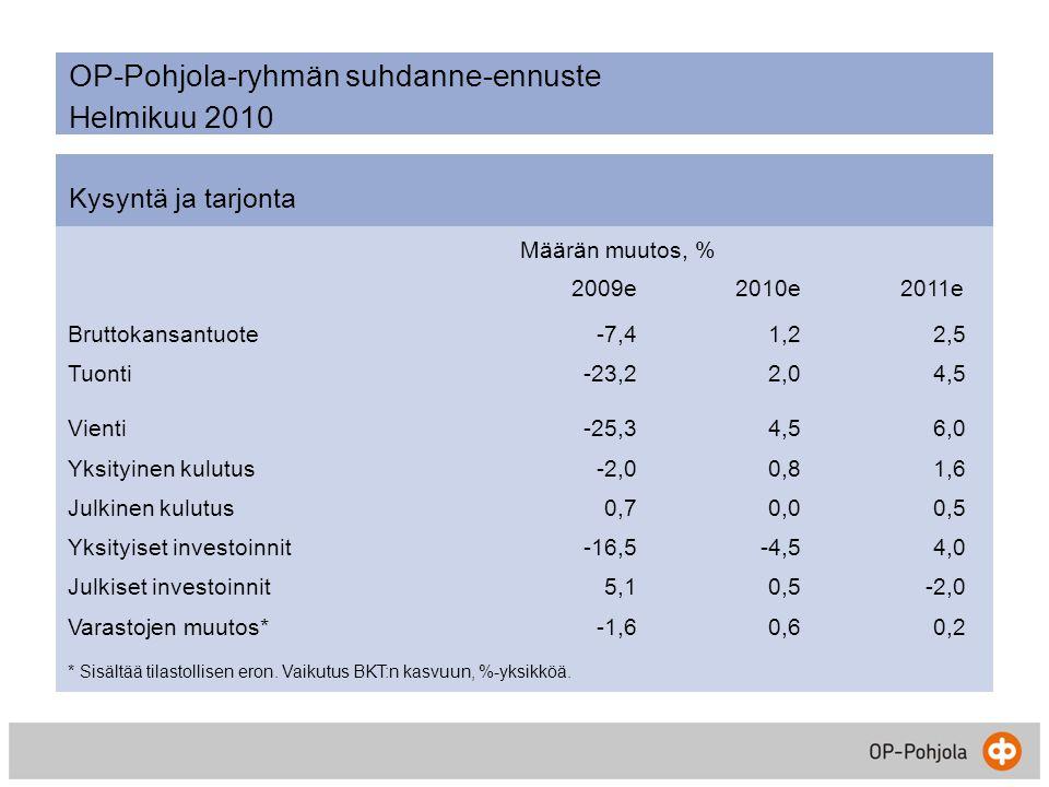 OP-Pohjola-ryhmän suhdanne-ennuste Helmikuu 2010 Kysyntä ja tarjonta Määrän muutos, % 2009e2010e2011e Bruttokansantuote-7,41,22,5 Tuonti-23,22,04,5 Vienti-25,34,56,0 Yksityinen kulutus-2,00,81,6 Julkinen kulutus0,70,00,5 Yksityiset investoinnit-16,5-4,54,0 Julkiset investoinnit5,10,5-2,0 Varastojen muutos*-1,60,60,2 * Sisältää tilastollisen eron.
