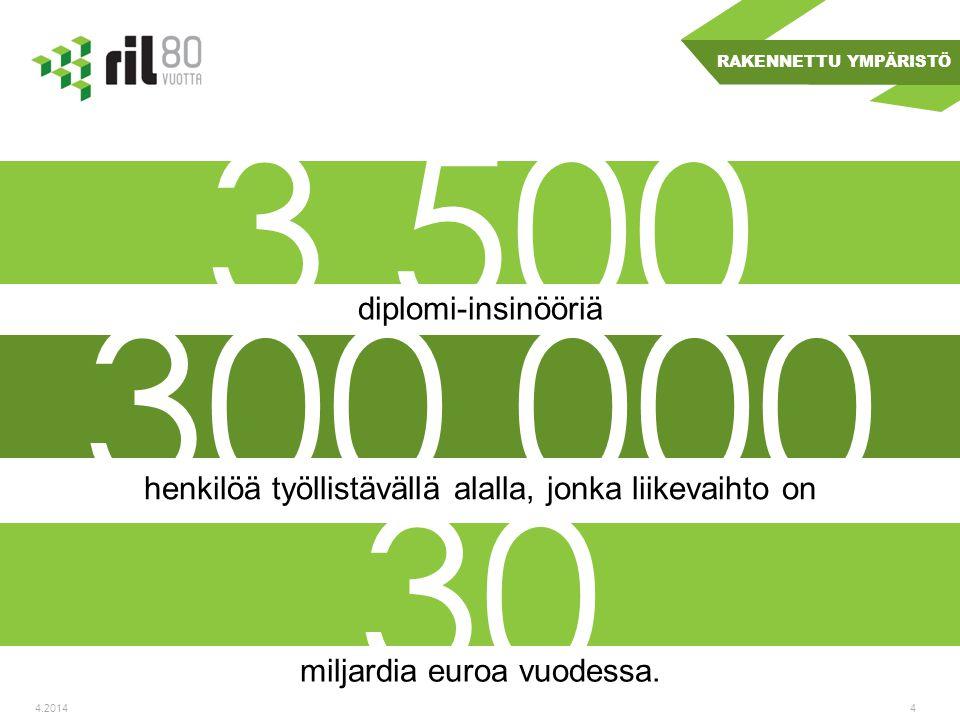 30 300 000 3 500 diplomi-insinööriä RAKENNETTU YMPÄRISTÖ henkilöä työllistävällä alalla, jonka liikevaihto on miljardia euroa vuodessa.