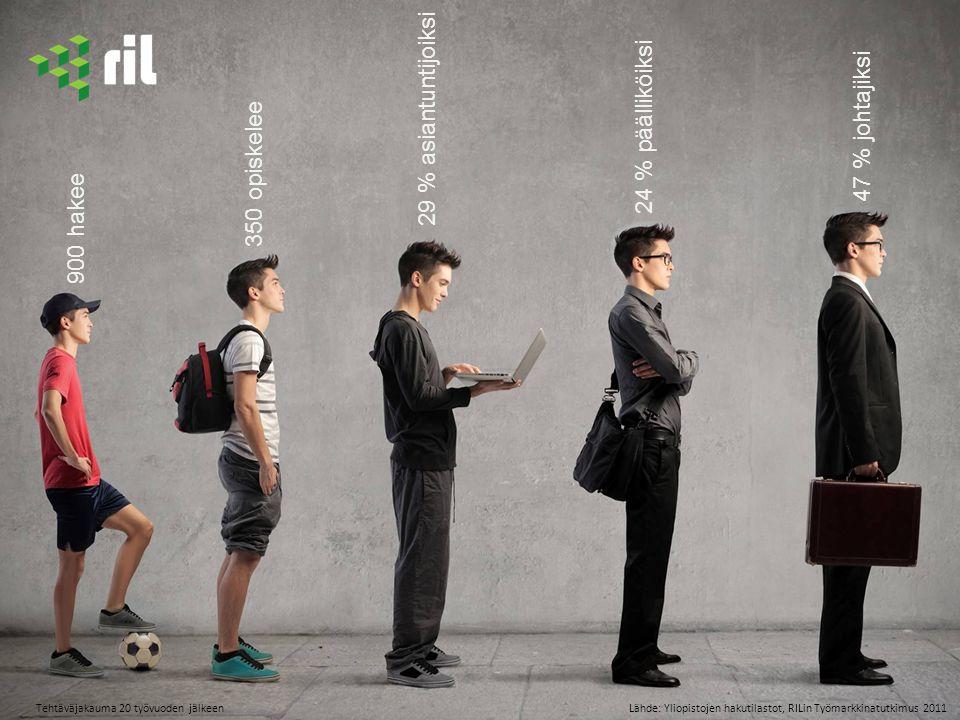 64.2014 Tehtäväjakauma 20 työvuoden jälkeen 900 hakee 350 opiskelee 29 % asiantuntijoiksi 24 % päälliköiksi 47 % johtajiksi Lähde: Yliopistojen hakutilastot, RILin Työmarkkinatutkimus 2011