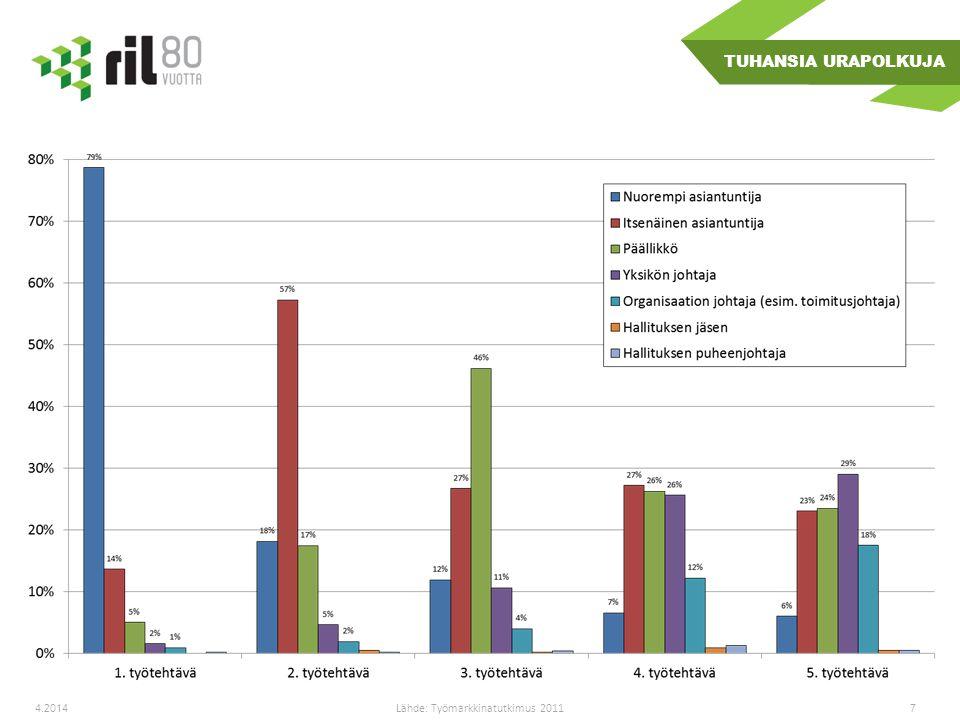 74.2014 Lähde: Työmarkkinatutkimus 2011 TUHANSIA URAPOLKUJA